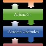 formatear sistema operativo